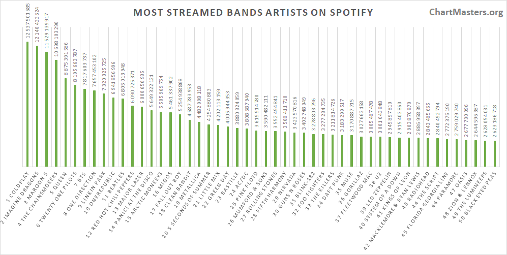 Most streamed bands of all time on Spotify