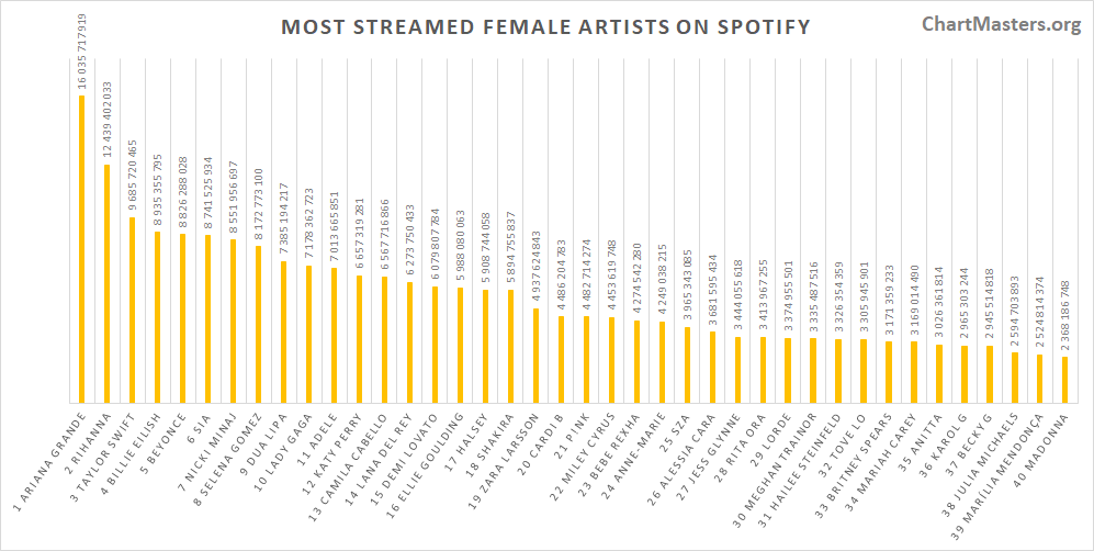 Most streamed female artists of all time on Spotify
