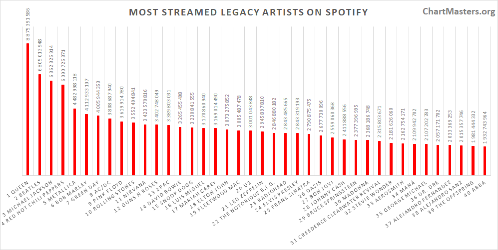 Most streamed legacy artists of all time on Spotify