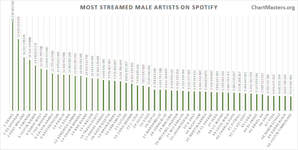 Most streamed male artists of all time on Spotify