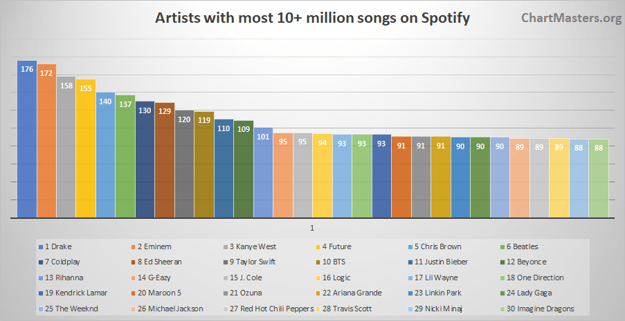 Spotify Artists with the most songs over 10 million
