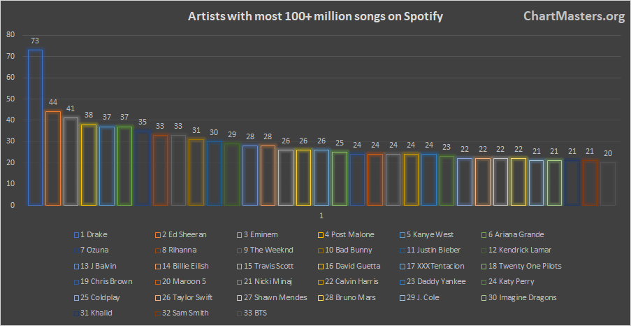 Spotify Artists with the most songs over 100 million