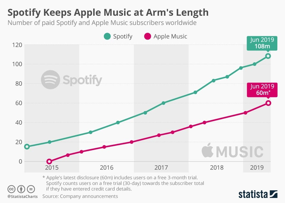 Subscribers evolution of Spotify and Apple Music