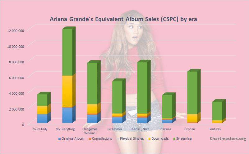 CSPC 2021 Ariana Grande albums and songs sales