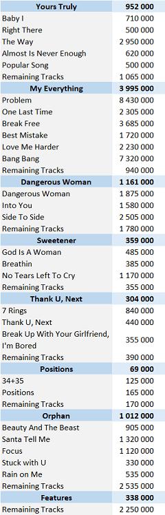 CSPC 2021 Ariana Grande digital singles sales