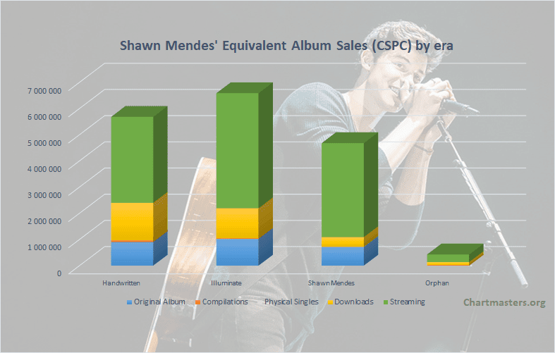 CSPC Shawn Mendes albums and singles sales art