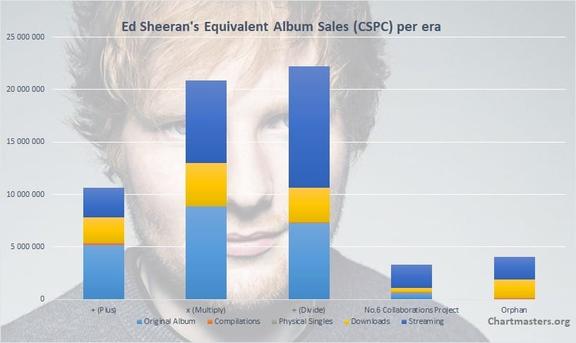 CSPC Ed Sheeran albums and singles sales art