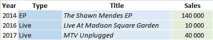 CSPC Shawn Mendes other LP sales