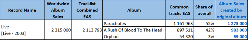 CSPC Coldplay 2021 Live sales distribution