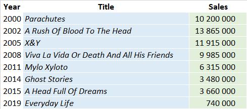 CSPC Coldplay 2021 album sales list