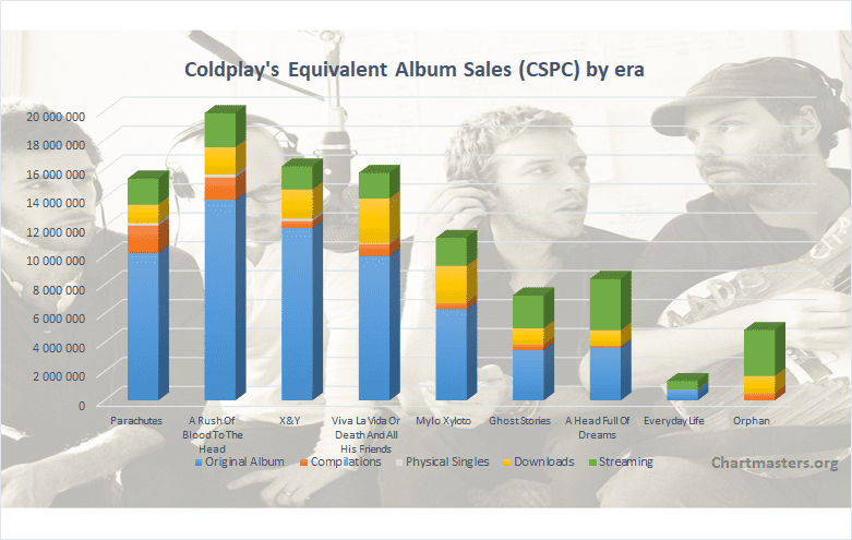 CSPC Coldplay 2021 albums and songs sales cover
