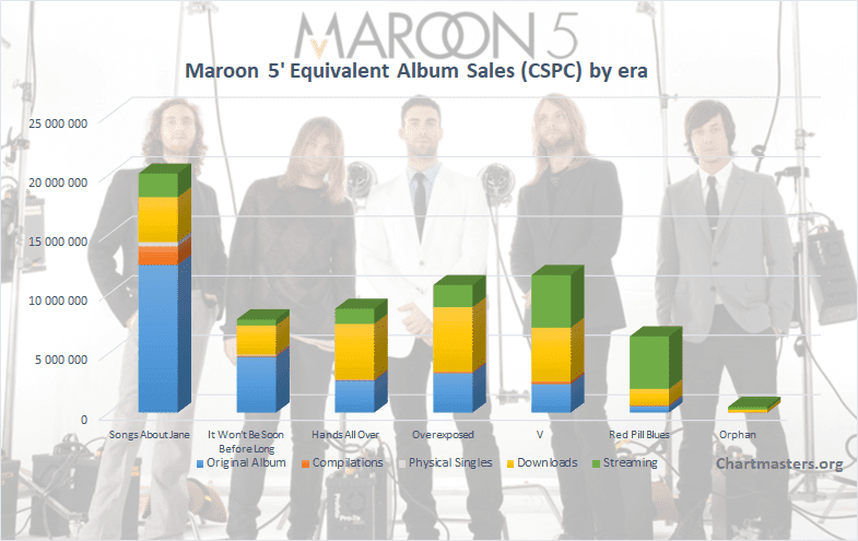 CSPC Maroon 5 albums and singles art