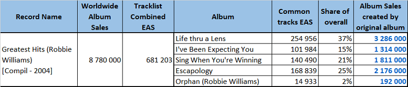CSPC Robbie Williams Greatest Hits dispatching