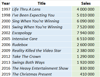 CSPC Robbie Williams album sales list