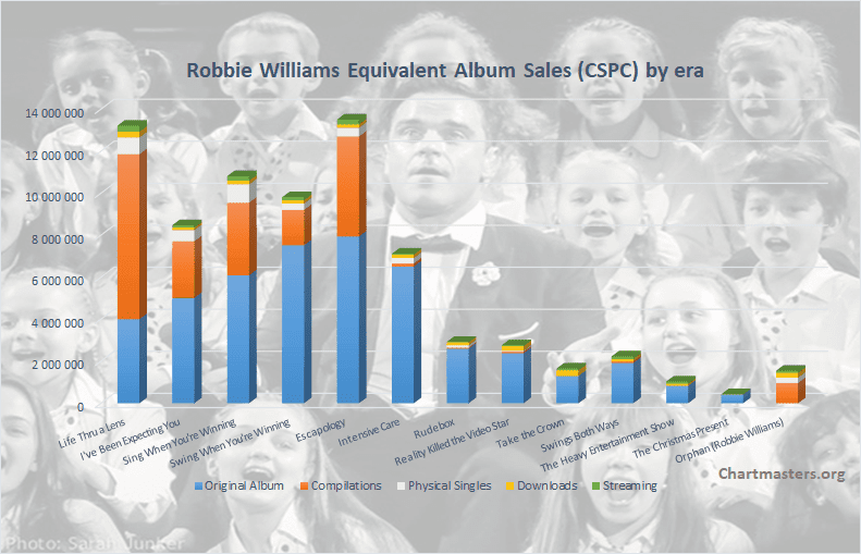 CSPC Robbie Williams albums and songs sales cover