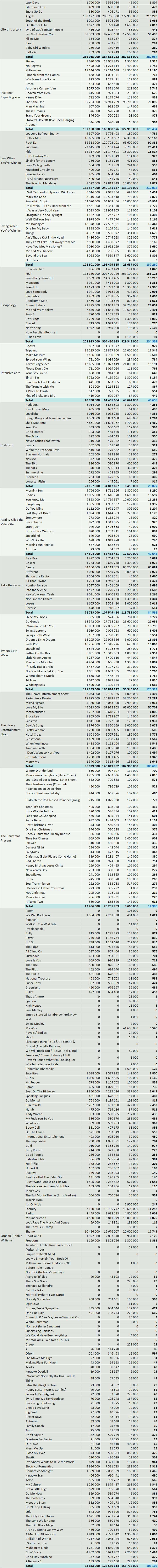 CSPC Robbie Williams streaming statistics Spotify YouTube