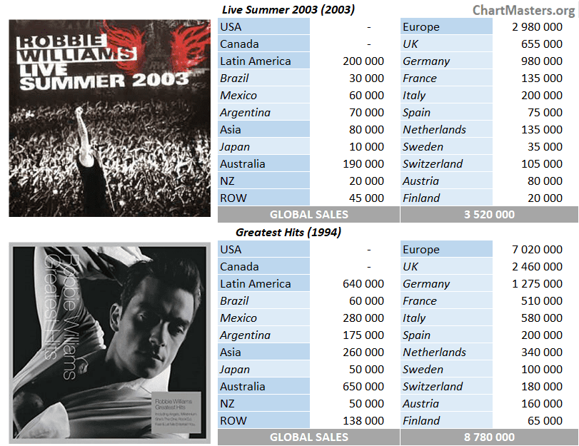 CSPC Robbie Williams top compilations sales breakdown