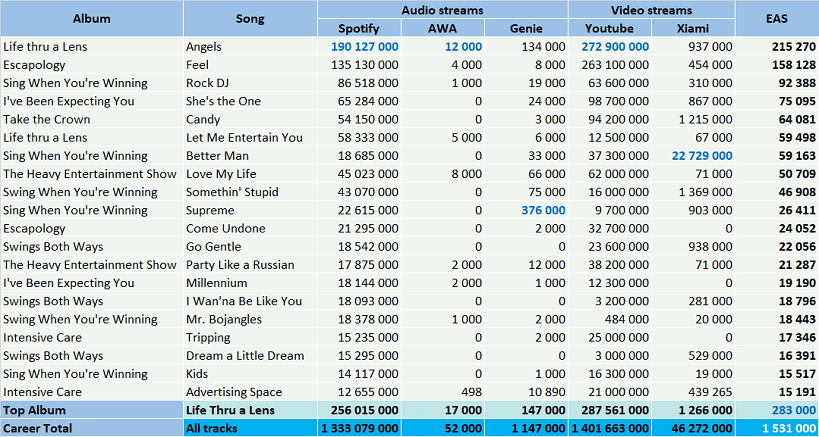 CSPC Robbie Williams top streaming hits