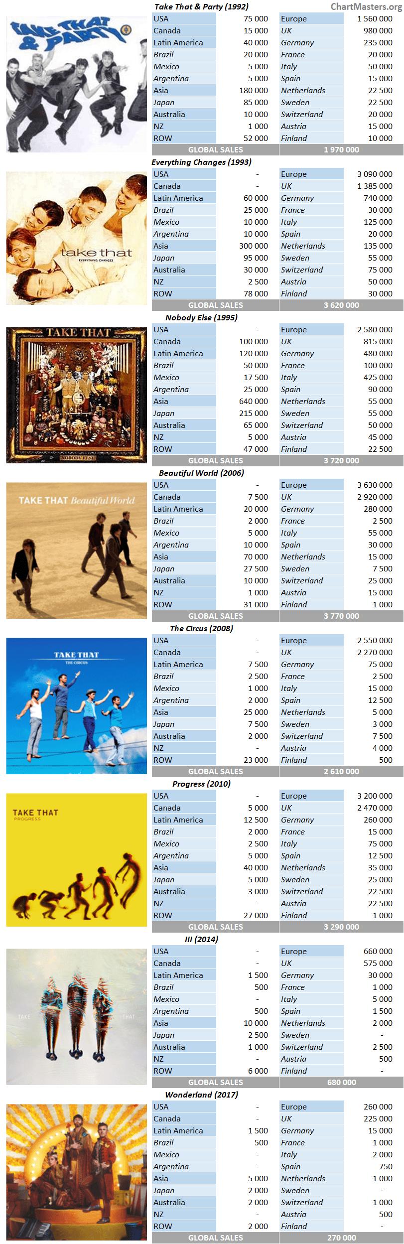 CSPC Take That album sales breakdowns