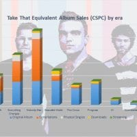 CSPC Take That albums and songs sales cover