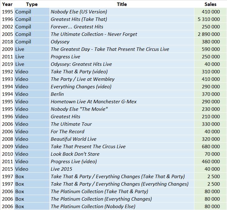 CSPC Take That compilation sales list