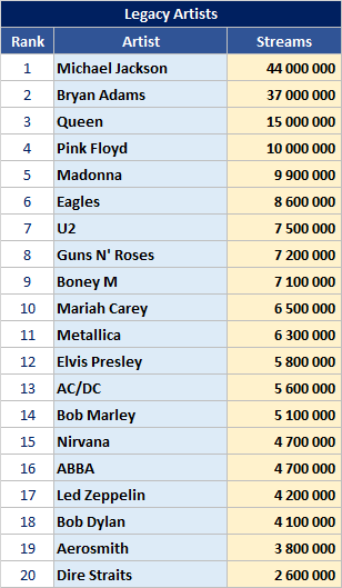 Most streamed artists in India - Legacy artists