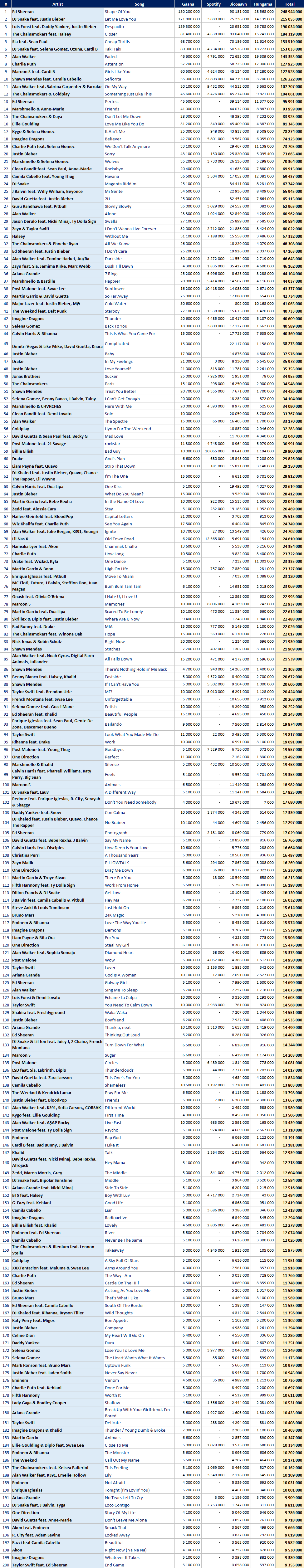 Most streamed international hits in India