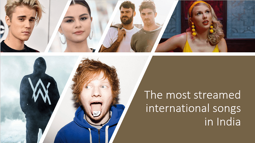 Most streamed international hits in India Taylor Swift Justin Bieber Selena Gomez Chainsmokers Alan Walker Ed Sheeran