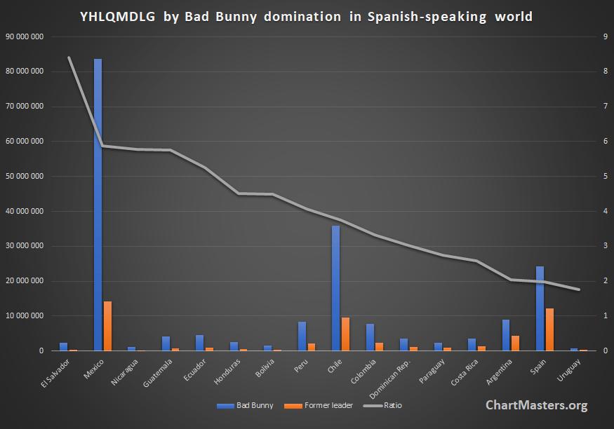Bad Bunny YHLQMDLG dominates streaming in Latin America