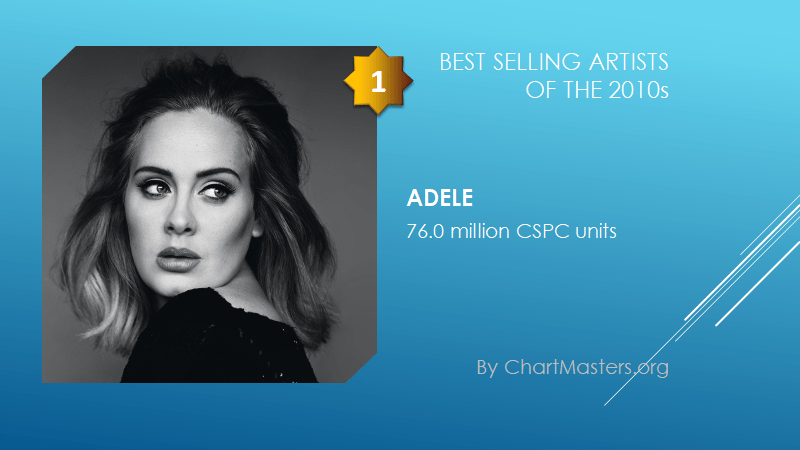 Best selling artists of the 2010s Adele