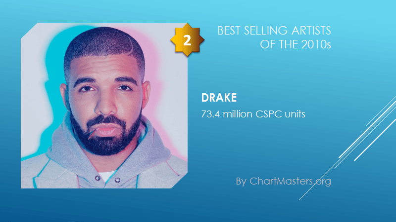Best selling artists of the 2010s Drake