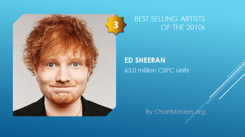 Best selling artists of the 2010s Ed Sheeran