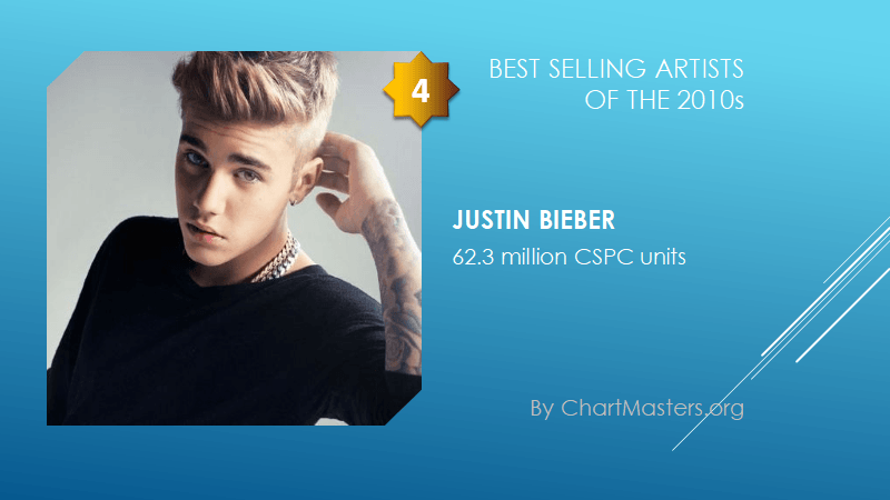 Best selling artists of the 2010s Justin Bieber