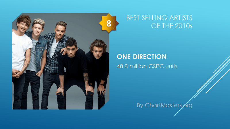 Best selling artists of the 2010s One Direction