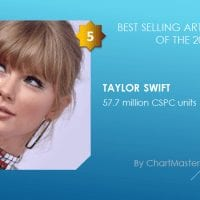 Best selling artists of the 2010s Taylor Swift