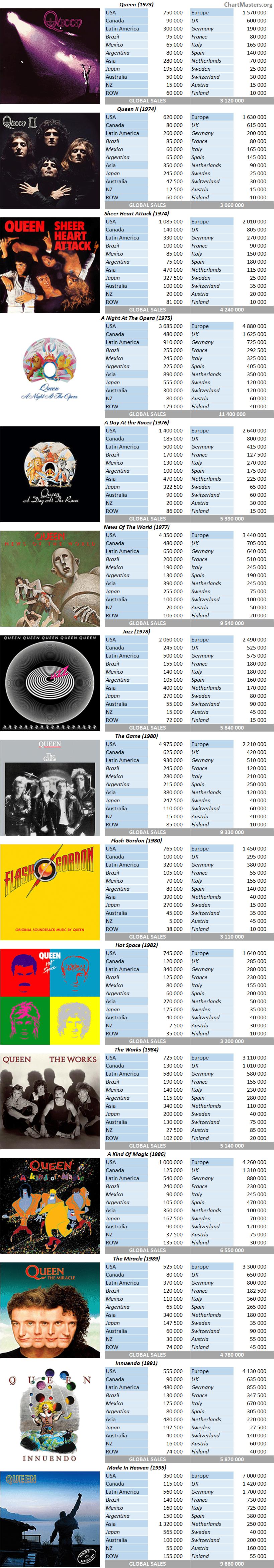 CSPC Queen album sales breakdown