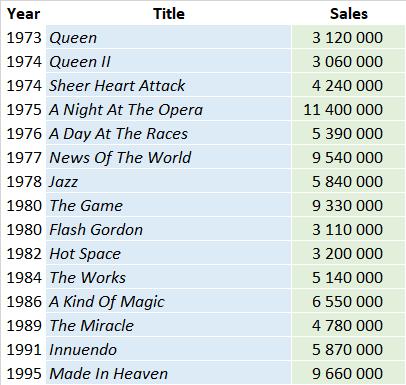CSPC Queen album sales list
