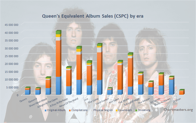 CSPC Queen albums and songs sales cover