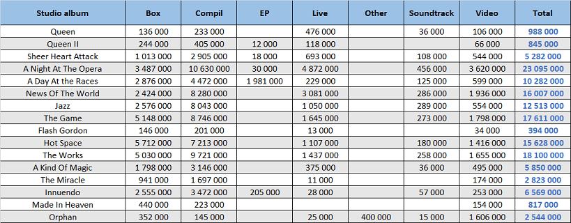 CSPC Queen compilation sales distribution
