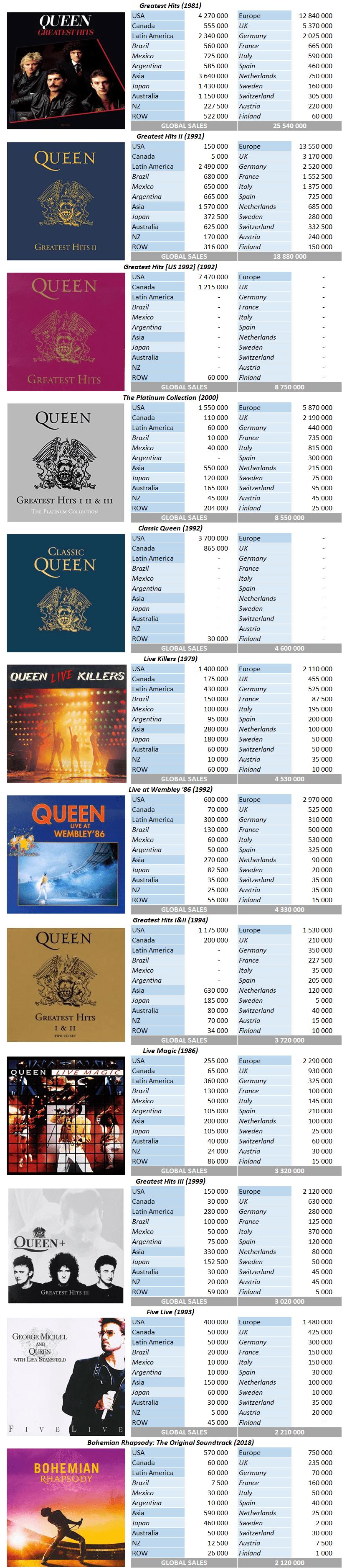 CSPC Queen compilation sales breakdowns