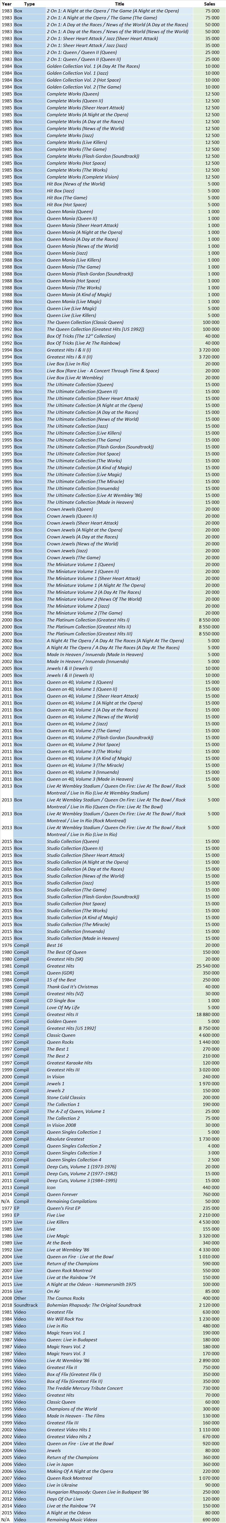 CSPC Queen compilation sales list