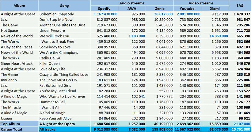 CSPC Queen top streaming songs