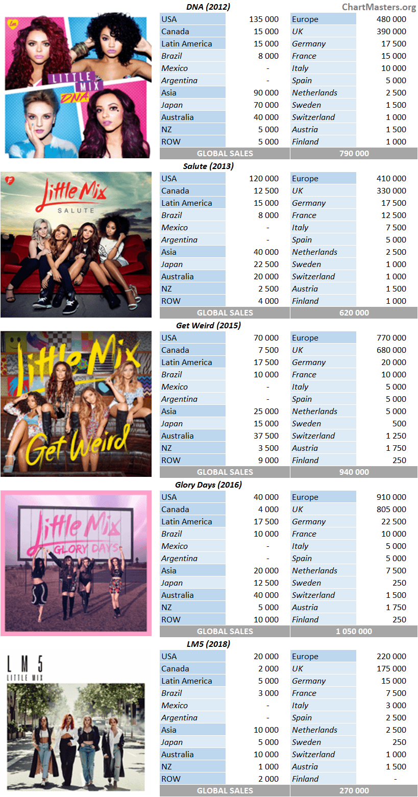 CSPC Little Mix album sales breakdowns