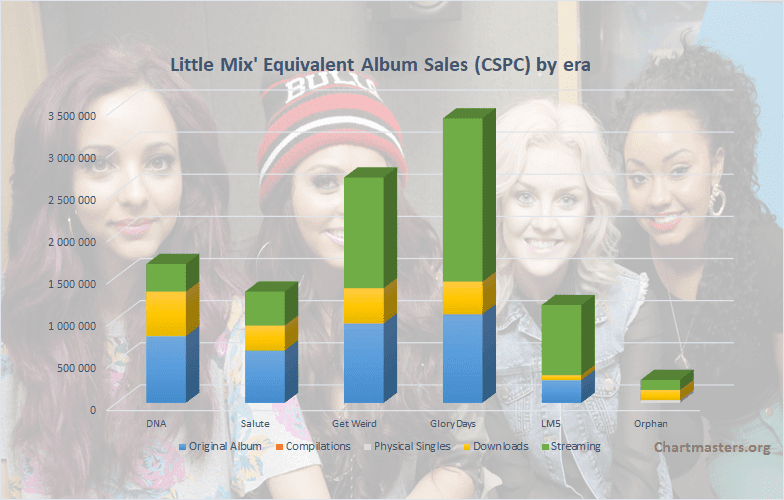 CSPC Little Mix albums and song sales cover
