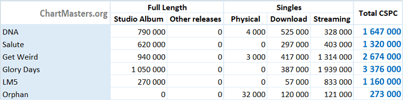 CSPC Little Mix albums and songs sales
