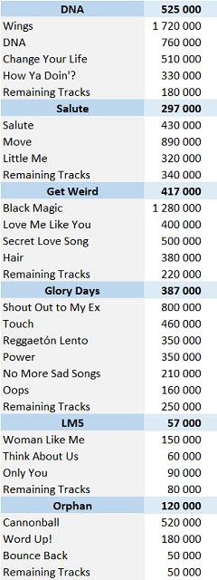 CSPC Little Mix digital singles sales