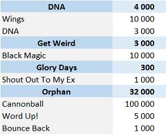CSPC Little Mix physical singles sales