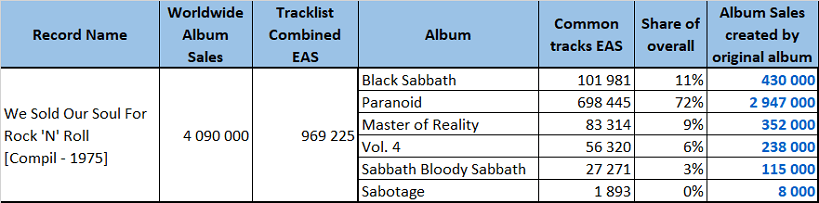 CSPC Black Sabbath We Sold Our Soul For Rock N Roll sales distribution