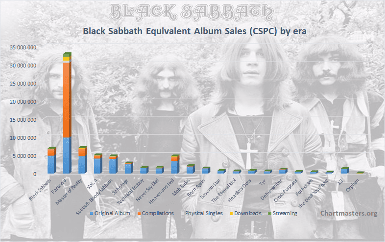 CSPC Black Sabbath albums and singles sales art cover