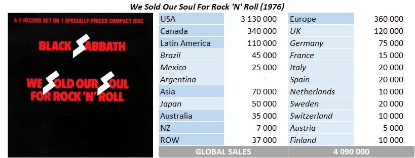 CSPC Black Sabbath compilation sales breakdown
